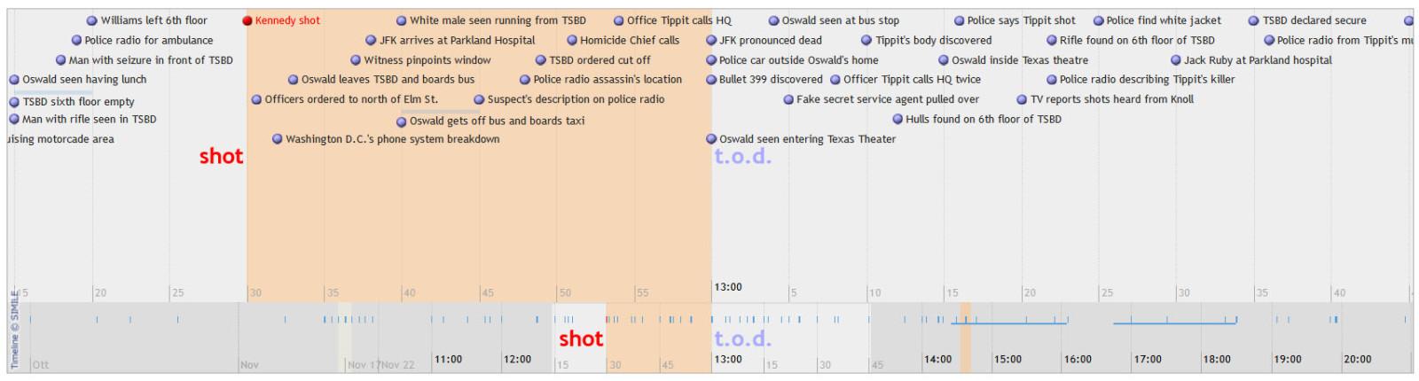 Timeline Kennedy Shoot